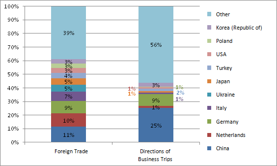 Ratio of directions of business trips and foreign trade partners in 1–3 quarters of 2013, %