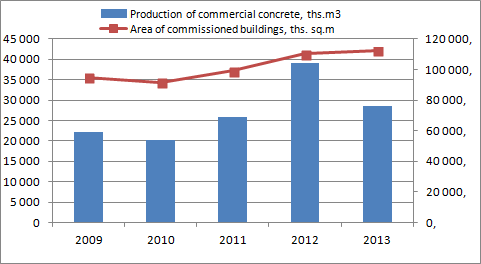 Development of commercial concrete production and dynamics of the area of commissioned buildings in 2009-2013