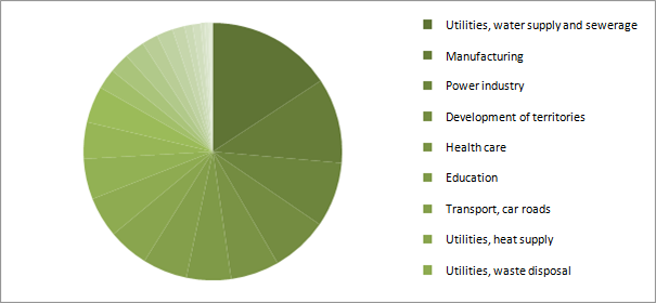 Structure of implemented Russian PPP projects by sectors as of June 2014, %